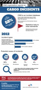 Infographic -Incident Notification System reveals cargo misdeclaration and packing issues