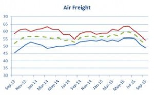 Airfreight chart