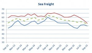 Seafreight chart