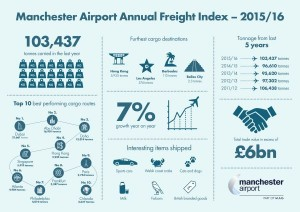 Manchester infographic small